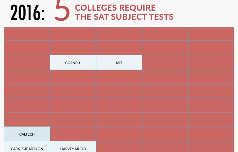 Mythbusting SAT Subject Tests